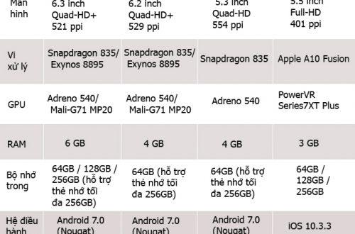 So sánh cấu hình của Galaxy Note 8 với các dân chơi khác